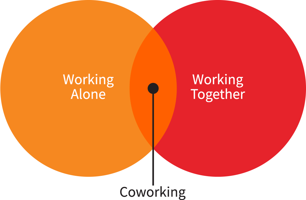 Working Alone, Working Together, Coworking